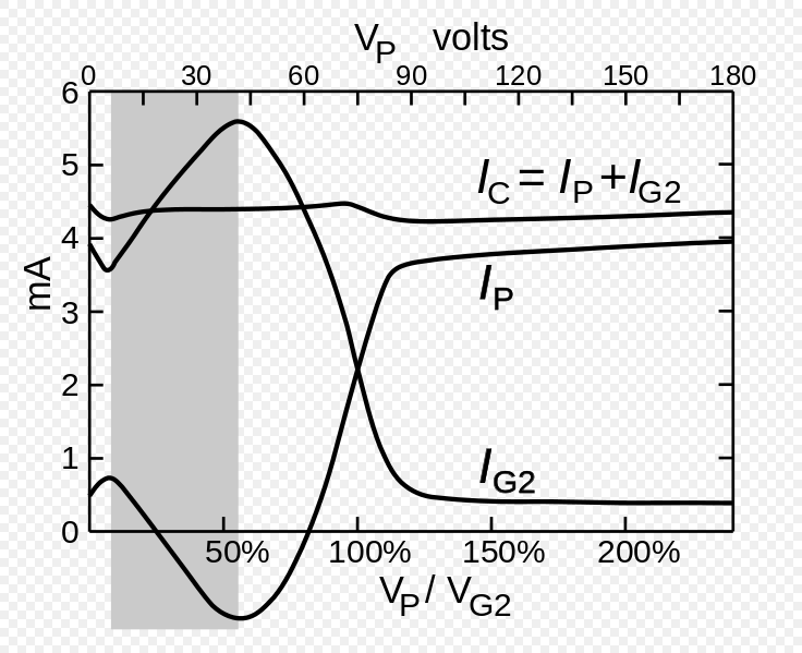 UY224 tetrode plate current negative resistance svg - Wikimedia Commons.png