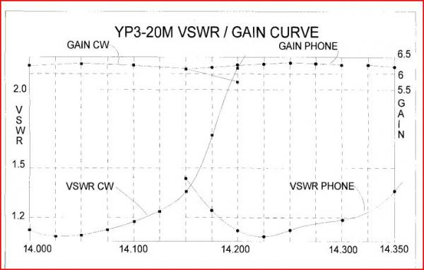 20m Gain / SWR curve graphs from the manual