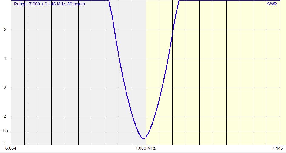 Chameleon F-Loop 40 Meters plot
