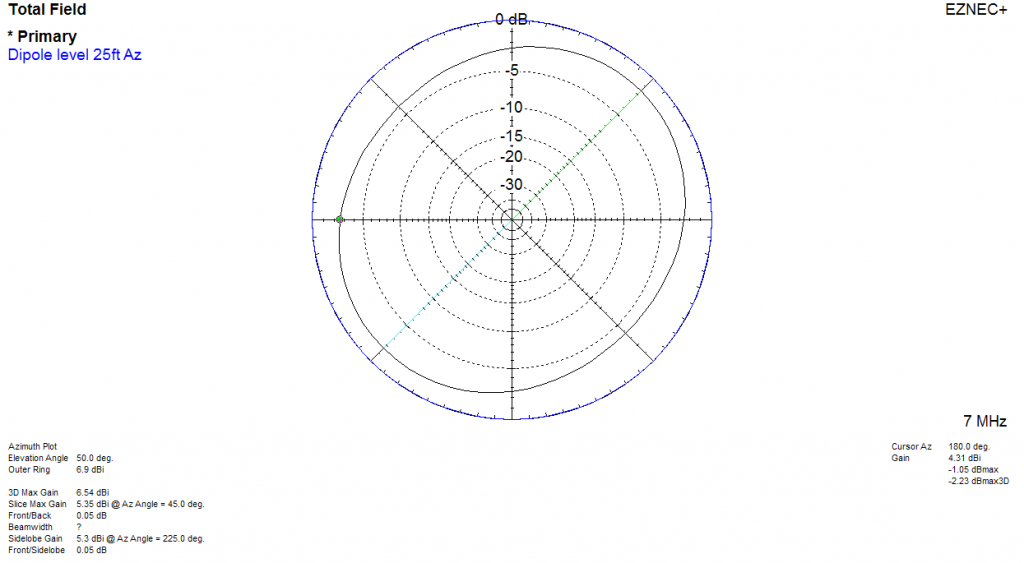 KB4QAA_Model-Dipole 25ft Droop Vee Az Trace
