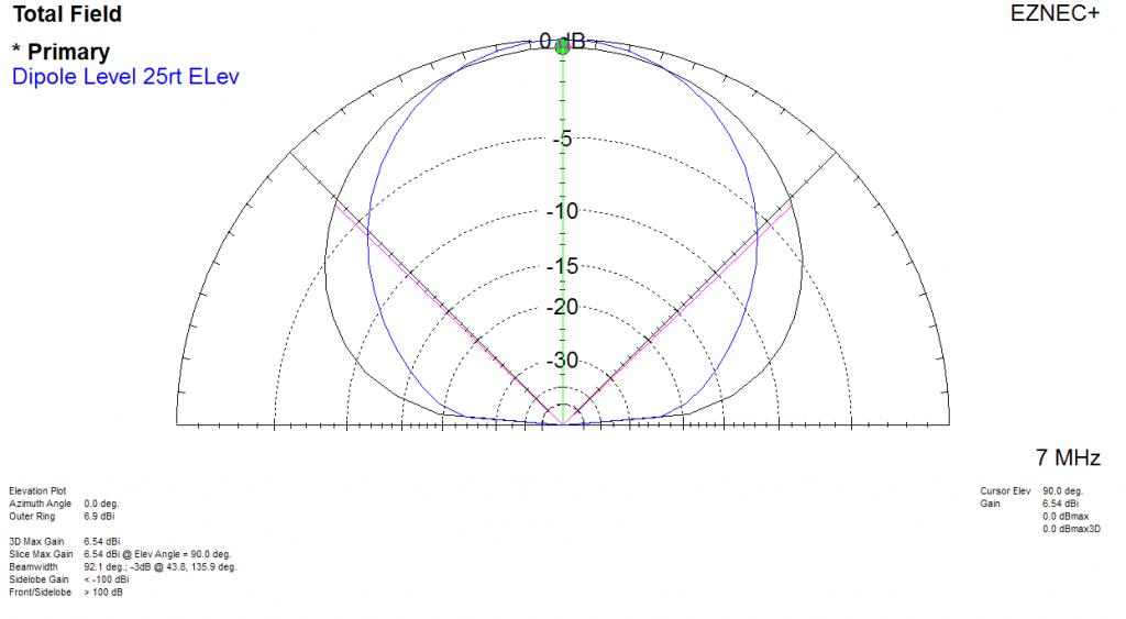 KB4QAA_Model-Dipole 25ft Droop Vee Elev Trace